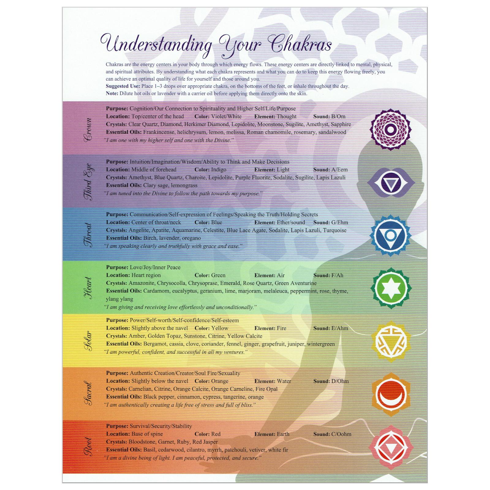 Chakras Chart   For Oils